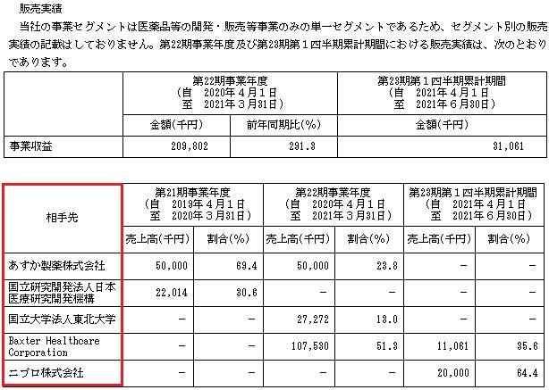 レナサイエンス(4889)IPOの販売実績と取引先