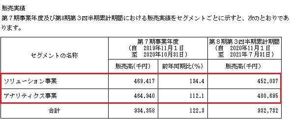 CINC[シンク](4378)IPOの販売実績