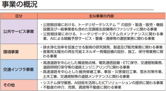 日本エコシステム(9249)IPOの事業概況