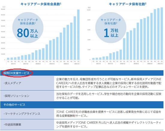 ワンキャリア(4377)IPOの事業詳細