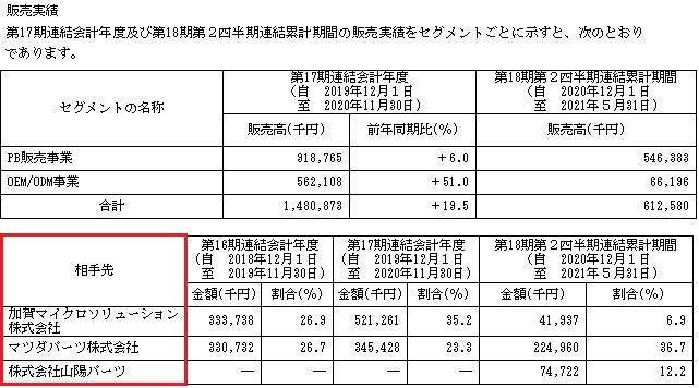 フロンティア(4250)IPOの販売実績と取引先