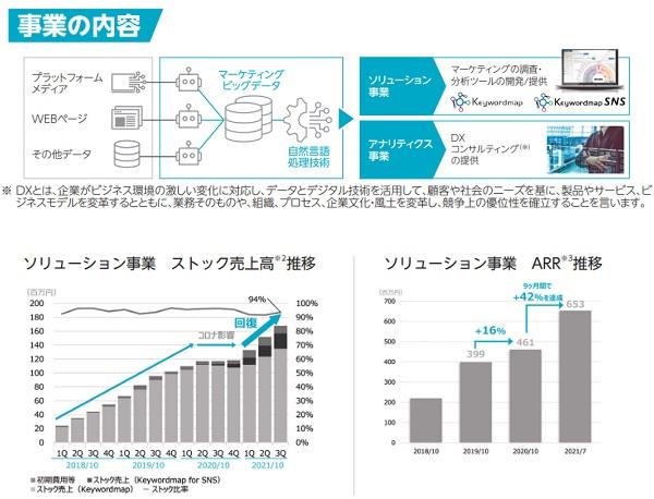 CINC[シンク](4378)IPOの事業内容とストック売上高