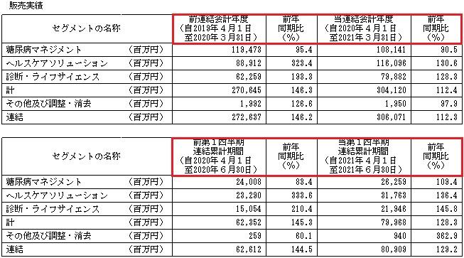 PHCホールディングス(6523)の販売実績とセグメント別売上