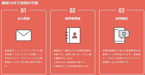 COZUCHI(コヅチ)口座開設の手順
