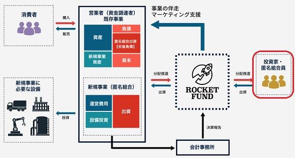 ロケットファンド(ROCKET FUND)の投資スキーム