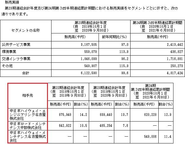 日本エコシステム(9249)IPOの販売実績と取引先