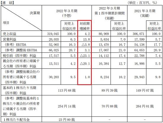 PHCホールディングス(6523)IPOの業績予想と配当金