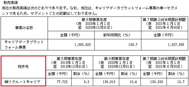 ワンキャリア(4377)IPOの販売実績と取引先