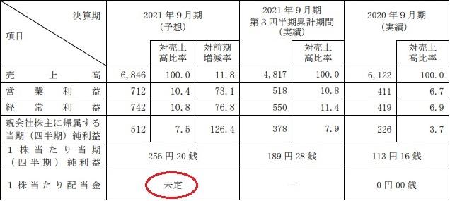 日本エコシステムIPOの業績予想