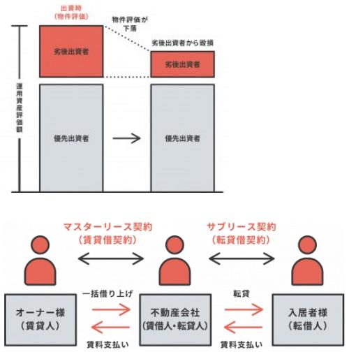 COZUCHI(コヅチ)の劣後出資とマスターリース