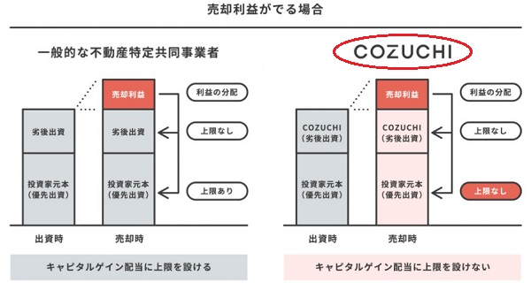 COZUCHI(コヅチ)の配当イメージ画像