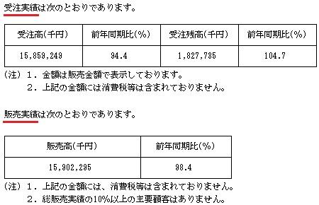 日本調理機(2961)IPOの販売実績