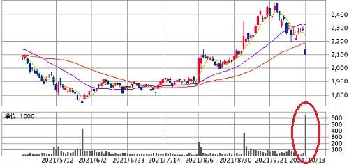 堺化学工業(4078)の株価
