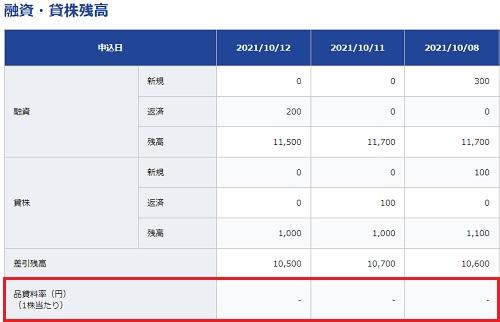 堺化学工業(4078)日証金逆日歩