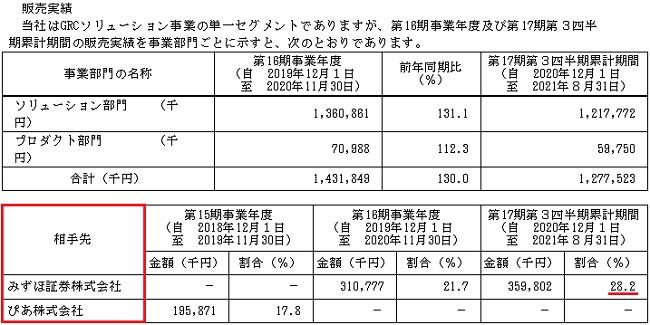 GRCS(9250)IPOの販売実績と取引先